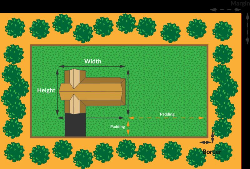 1611519726 964 Modelul CSS Box explicat prin a locui intr un cartier suburban