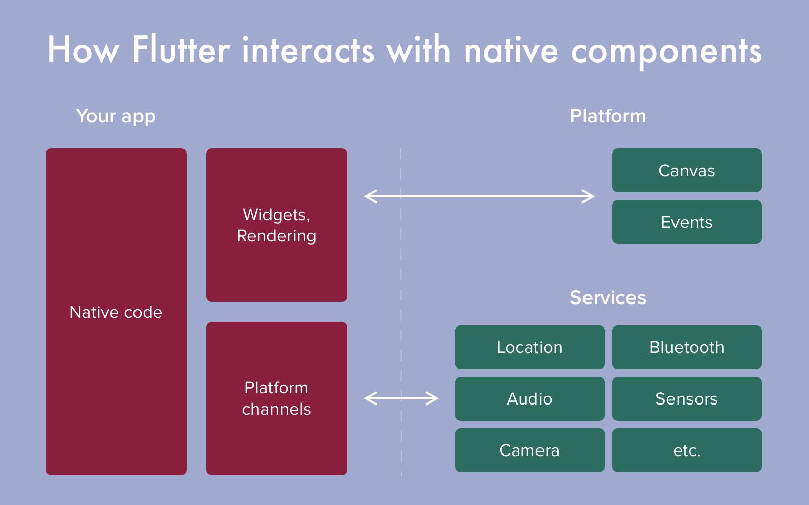 1611583269 233 Google Flutter Review De ce dezvoltatorii de aplicatii mobile