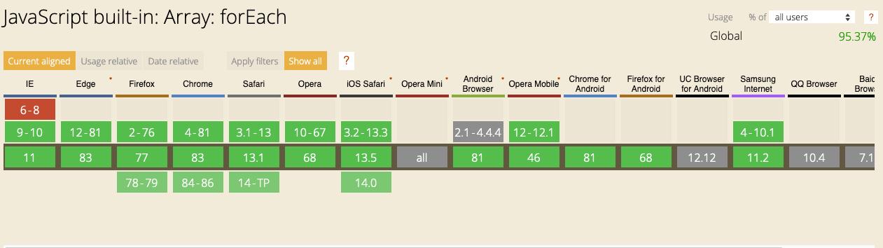 1611742624 344 JavaScript forEach How to Loop Through an Array in