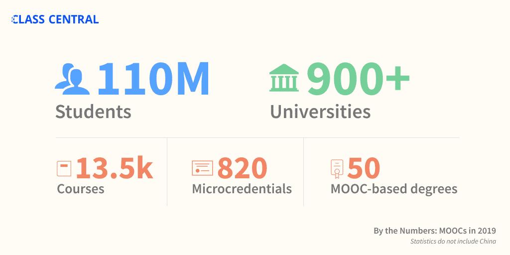 Cele mai populare 100 de cursuri online gratuite din 2019
