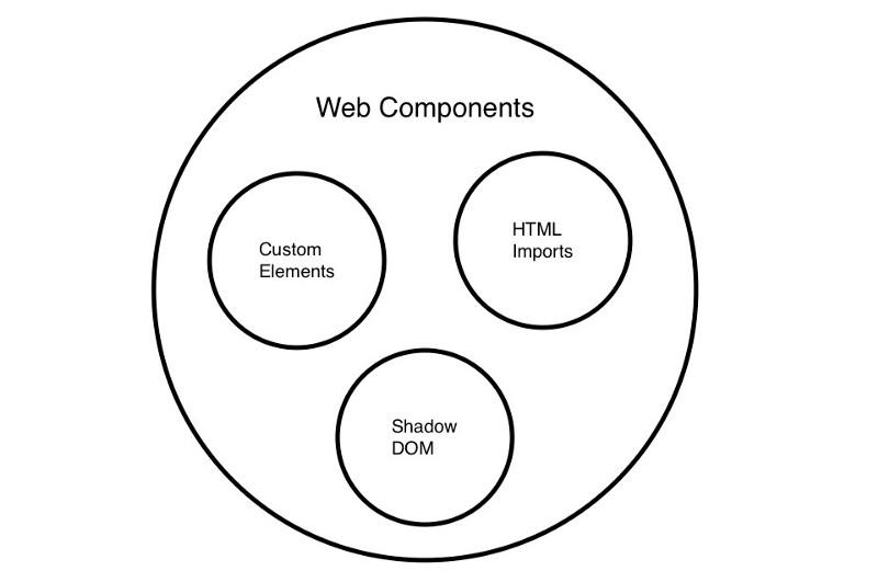 Cum se utilizeaza componente web pentru a crea tranzitii de